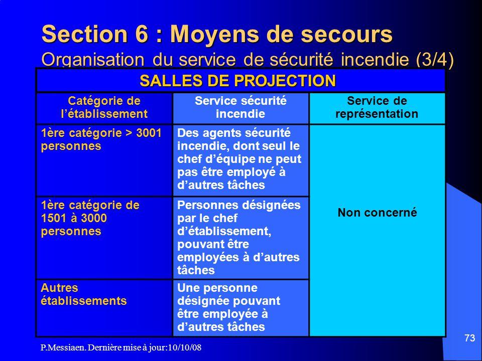 P.Messiaen. Dernière mise à jour:10/10/08 72 Section 6 : Moyens de secours Organisation du service de sécurité incendie (2/4) Catégorie de l'établisse