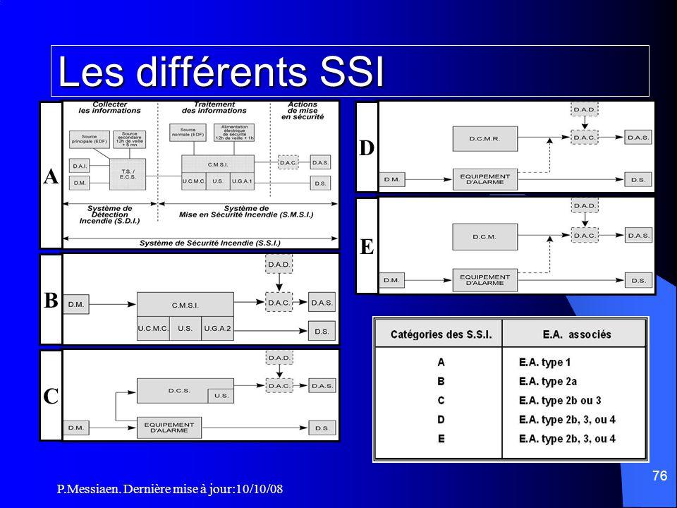 P.Messiaen. Dernière mise à jour:10/10/08 75 Section 6 : Moyens de secours Système de sécurité incendie (SSI) Type d'établissement Catégorie de SSISpé