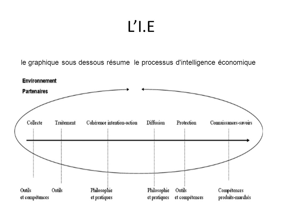 L'I.E le graphique sous dessous résume le processus d'intelligence économique
