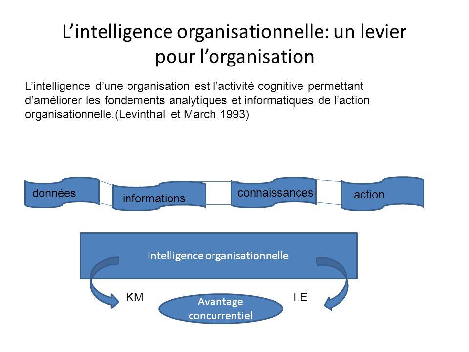 L'intelligence organisationnelle: un levier pour l'organisation L'intelligence d'une organisation est l'activité cognitive permettant d'améliorer les