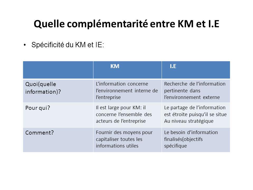 Quelle complémentarité entre KM et I.E •Spécificité du KM et IE: KM I.E Quoi(quelle information)? L'information concerne l'environnement interne de l'