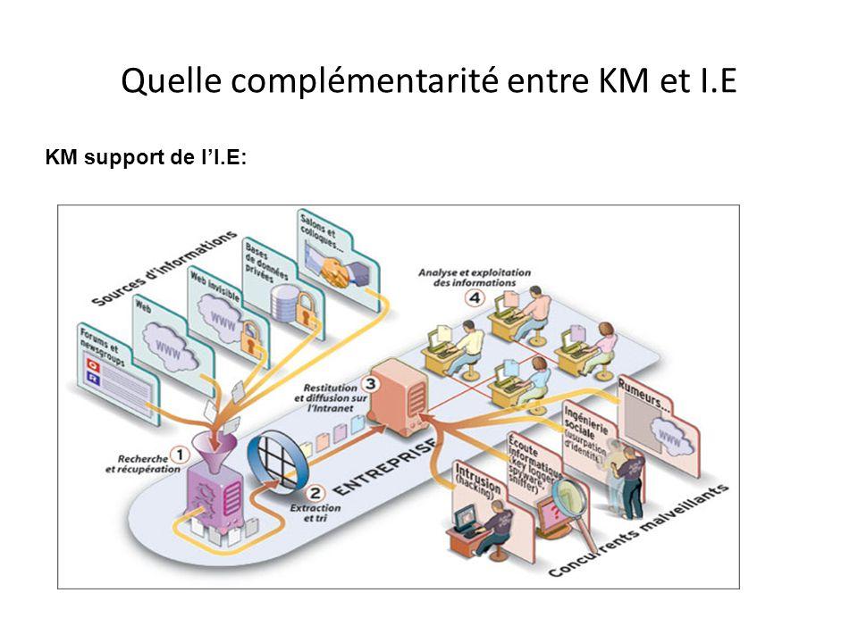 Quelle complémentarité entre KM et I.E KM support de l'I.E: