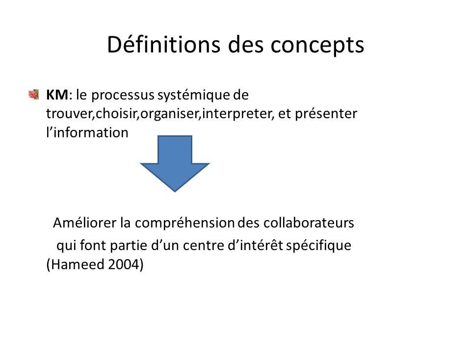 Définitions des concepts KM: le processus systémique de trouver,choisir,organiser,interpreter, et présenter l'information Améliorer la compréhension d
