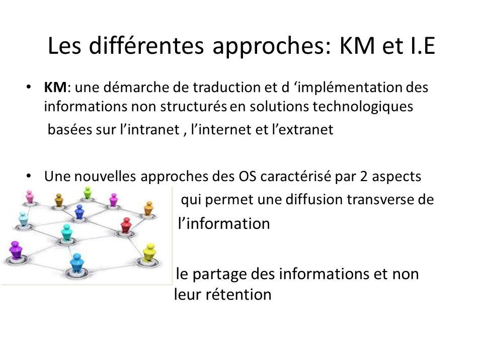 Les différentes approches: KM et I.E • KM: une démarche de traduction et d 'implémentation des informations non structurés en solutions technologiques
