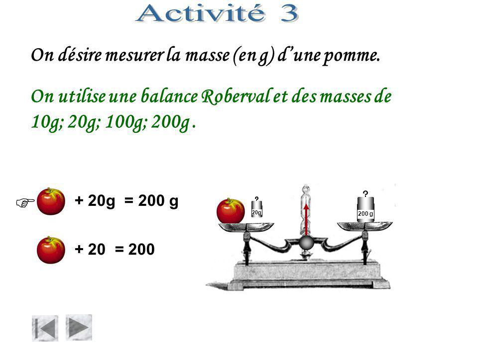 On désire mesurer la masse (en g) d'une pomme. On utilise une balance Roberval et des masses de 10g; 20g; 100g; 200g. + 20g = 200 g + 20 = 200 20g 200