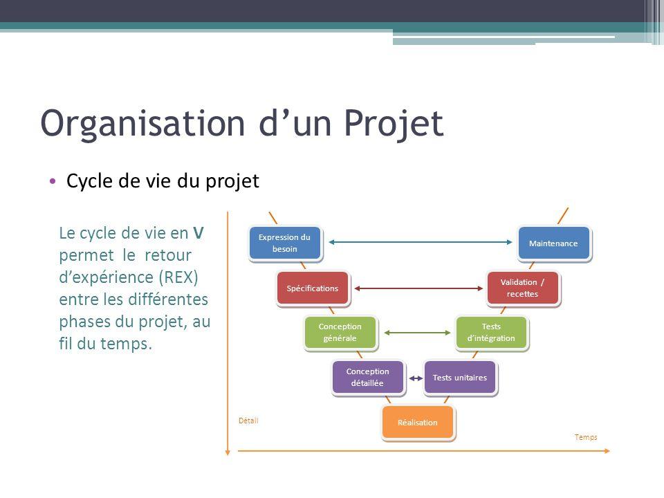 Organisation d'un Projet • Cycle de vie du projet Expression du besoin Spécifications Conception générale Conception détaillée Réalisation Tests unita