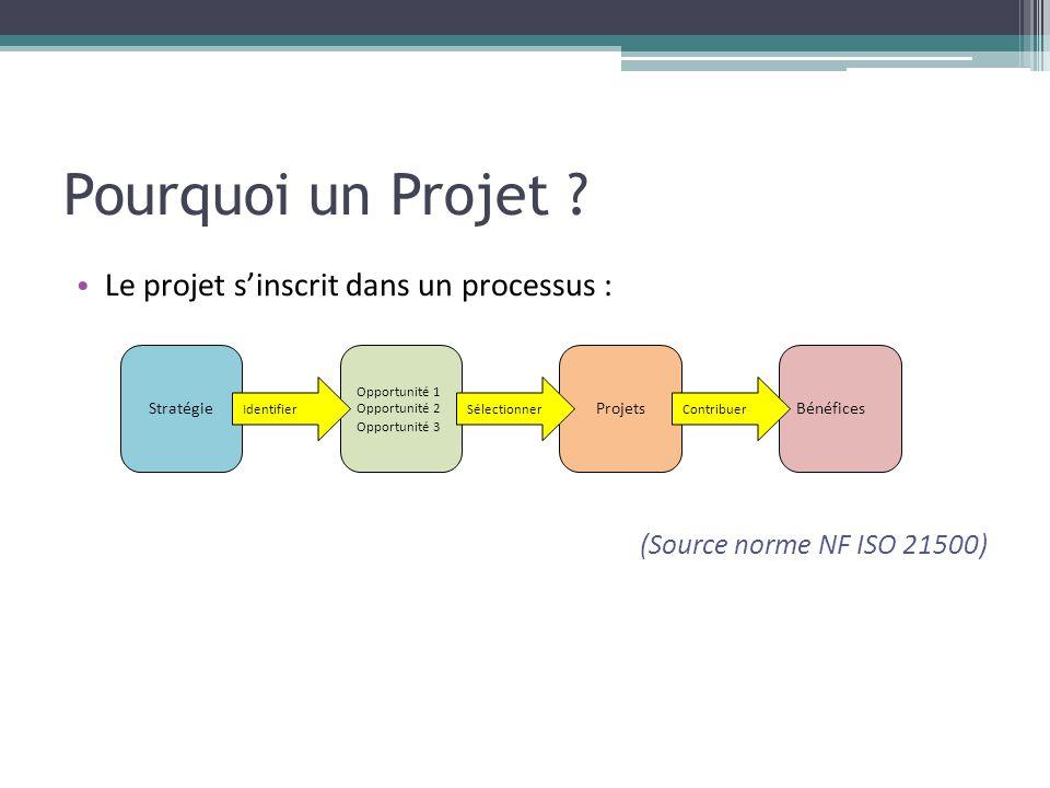 Pourquoi un Projet ? • Le projet s'inscrit dans un processus : (Source norme NF ISO 21500) Stratégie Opportunité 1 Opportunité 2 Opportunité 3 Projets