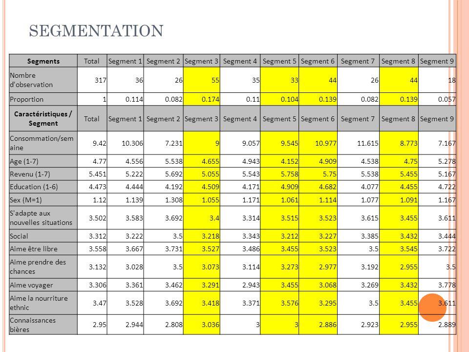 SEGMENTATION SegmentsTotalSegment 1Segment 2Segment 3Segment 4Segment 5Segment 6Segment 7Segment 8Segment 9 Nombre d'observation 317362655353344264418