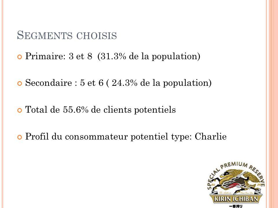 S EGMENTS CHOISIS Primaire: 3 et 8 (31.3% de la population) Secondaire : 5 et 6 ( 24.3% de la population) Total de 55.6% de clients potentiels Profil
