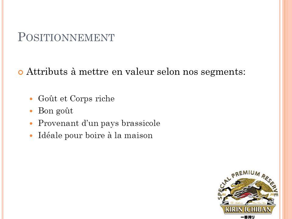 P OSITIONNEMENT Attributs à mettre en valeur selon nos segments:  Goût et Corps riche  Bon goût  Provenant d'un pays brassicole  Idéale pour boire