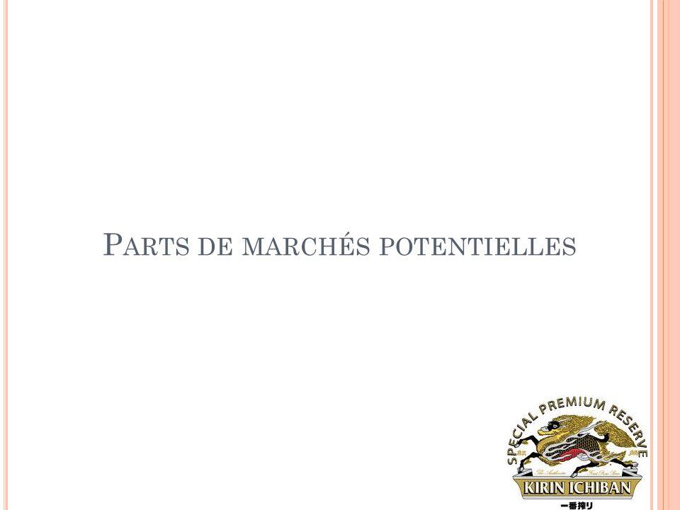 P ARTS DE MARCHÉS POTENTIELLES