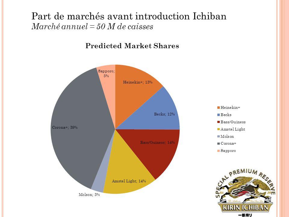 Part de marchés avant introduction Ichiban Marché annuel = 50 M de caisses