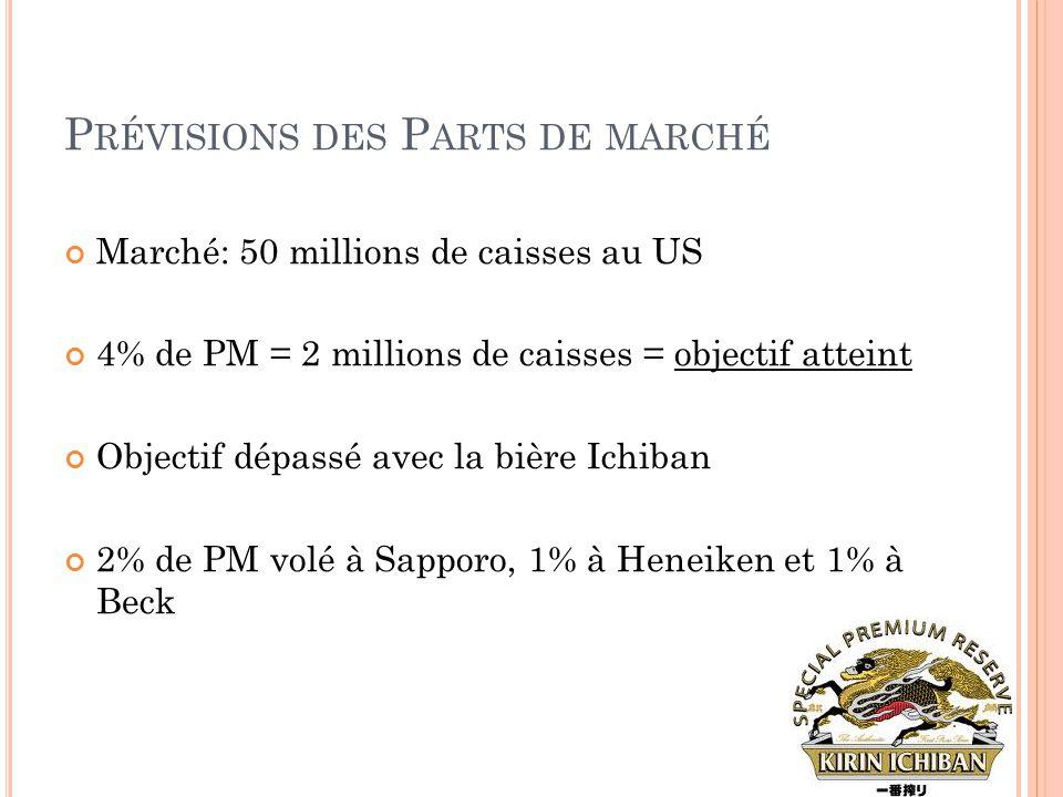 P RÉVISIONS DES P ARTS DE MARCHÉ Marché: 50 millions de caisses au US 4% de PM = 2 millions de caisses = objectif atteint Objectif dépassé avec la biè