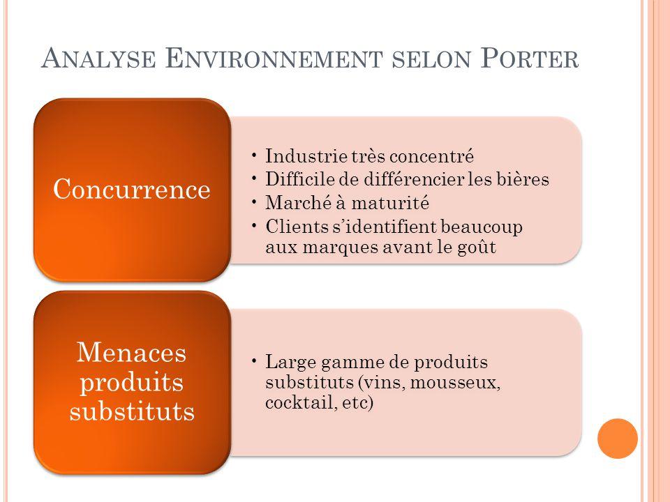 A NALYSE E NVIRONNEMENT SELON P ORTER •Industrie très concentré •Difficile de différencier les bières •Marché à maturité •Clients s'identifient beauco