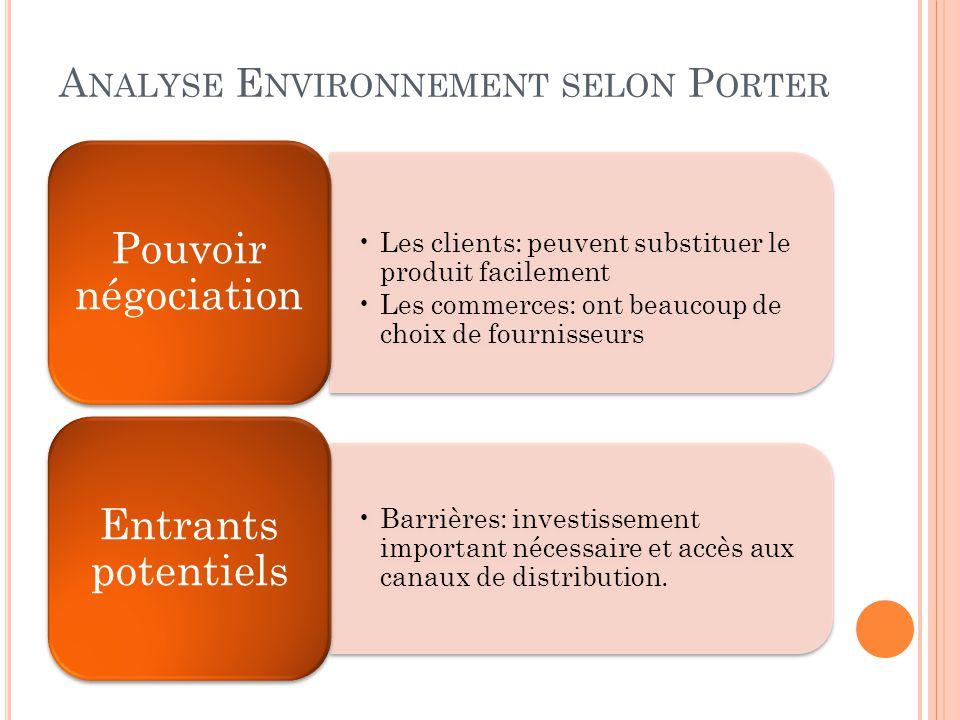 A NALYSE E NVIRONNEMENT SELON P ORTER •Les clients: peuvent substituer le produit facilement •Les commerces: ont beaucoup de choix de fournisseurs Pou