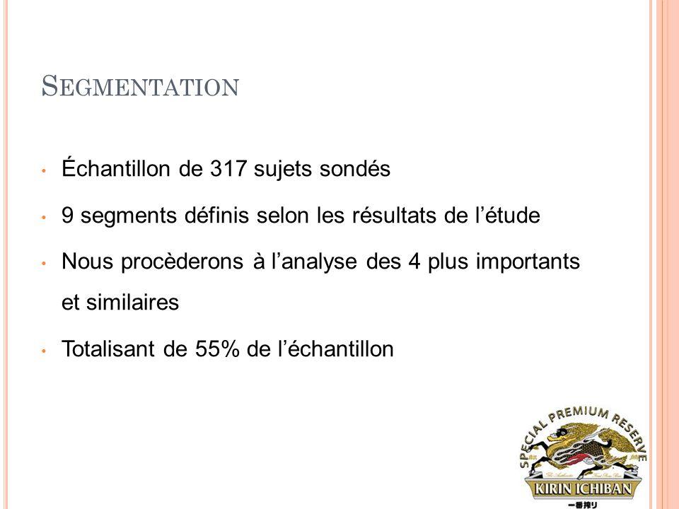 S EGMENTATION • Échantillon de 317 sujets sondés • 9 segments définis selon les résultats de l'étude • Nous procèderons à l'analyse des 4 plus importa