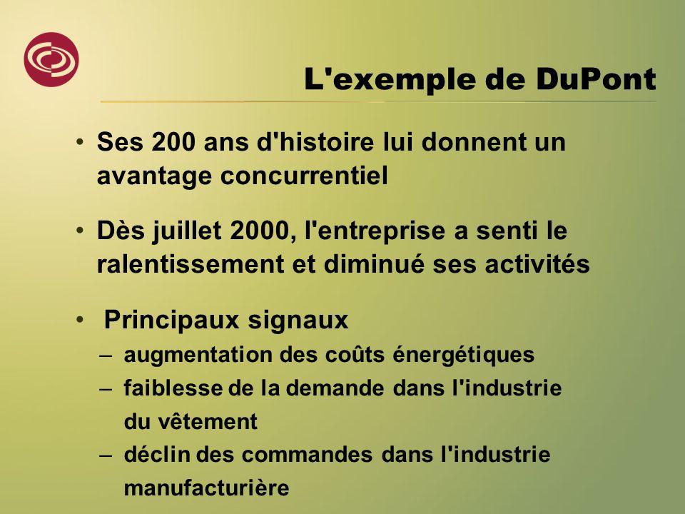 L exemple de DuPont •Ses 200 ans d histoire lui donnent un avantage concurrentiel •Dès juillet 2000, l entreprise a senti le ralentissement et diminué ses activités • Principaux signaux –augmentation des coûts énergétiques –faiblesse de la demande dans l industrie du vêtement –déclin des commandes dans l industrie manufacturière