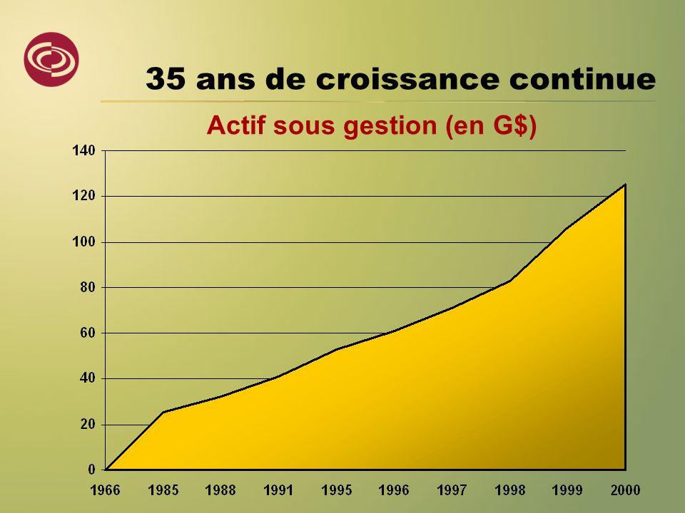 35 ans de croissance continue Actif sous gestion (en G$)