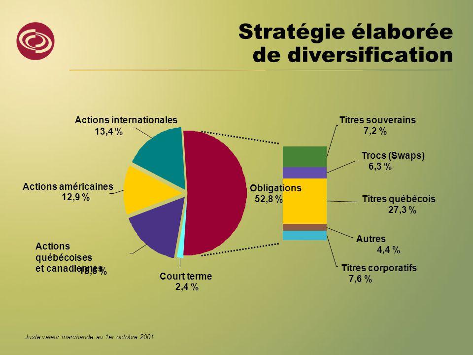 Juste valeur marchande au 1er octobre 2001 Titres corporatifs 7,6 % Autres 4,4 % Titres québécois 27,3 % Trocs (Swaps) 6,3 % Titres souverains 7,2 % Actions internationales 13,4 % Actions américaines 12,9 % Actions québécoises et canadiennes 18,6 % Obligations 52,8 % Court terme 2,4 % Stratégie élaborée de diversification