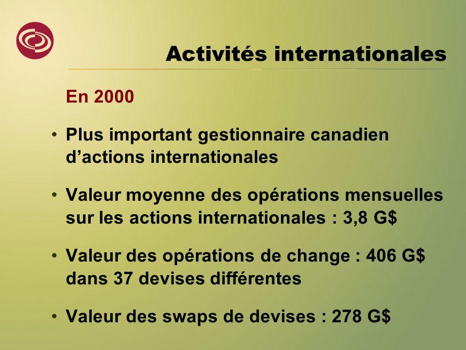 Activités internationales En 2000 •Plus important gestionnaire canadien d'actions internationales •Valeur moyenne des opérations mensuelles sur les actions internationales : 3,8 G$ •Valeur des opérations de change : 406 G$ dans 37 devises différentes •Valeur des swaps de devises : 278 G$