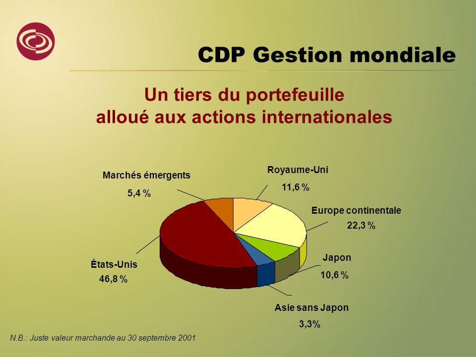 N.B.: Juste valeur marchande au 30 septembre 2001 Royaume-Uni 11,6 % Europe continentale 22,3 % États-Unis 46,8 % Marchés émergents 5,4 % Asie sans Ja