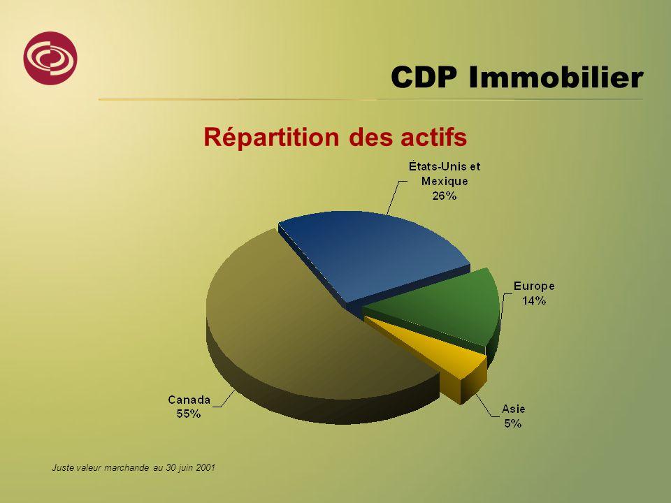 CDP Immobilier Répartition des actifs Juste valeur marchande au 30 juin 2001