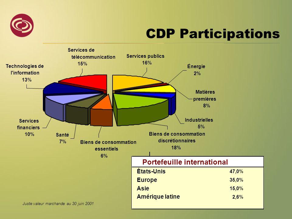 CDP Participations Services publics 16% Énergie 2% Matières premières 8% Industrielles 5% Biens de consommation discrétionnaires 18% Biens de consomma