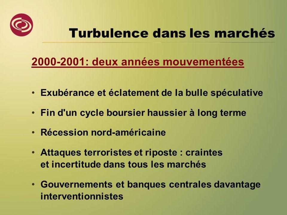 Turbulence dans les marchés 2000-2001: deux années mouvementées •Exubérance et éclatement de la bulle spéculative •Fin d'un cycle boursier haussier à