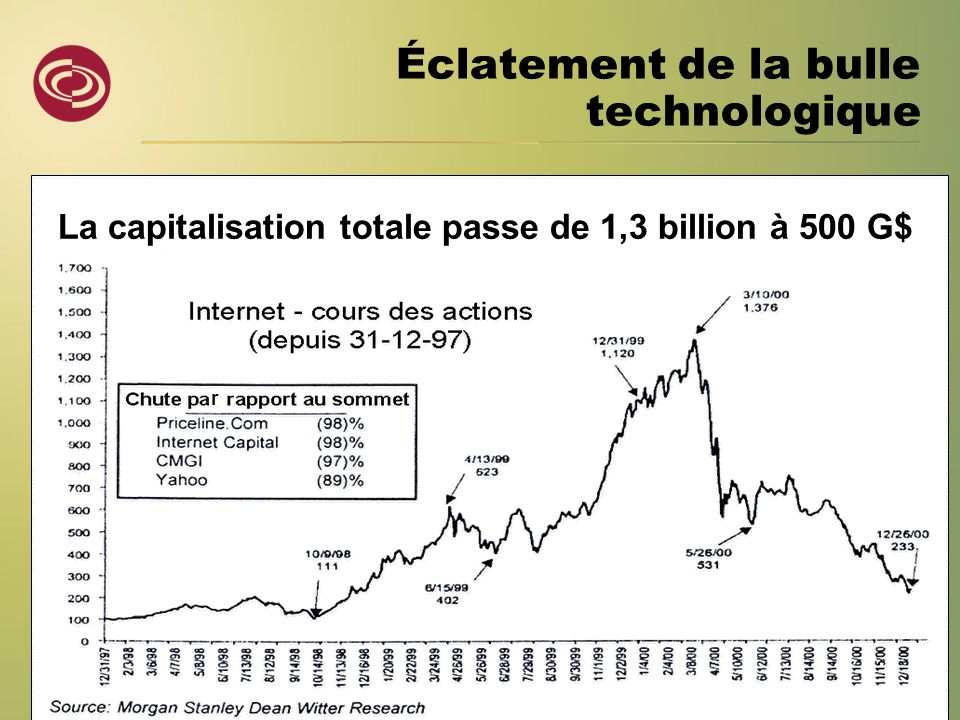 La capitalisation totale passe de 1,3 billion à 500 G$ Éclatement de la bulle technologique r