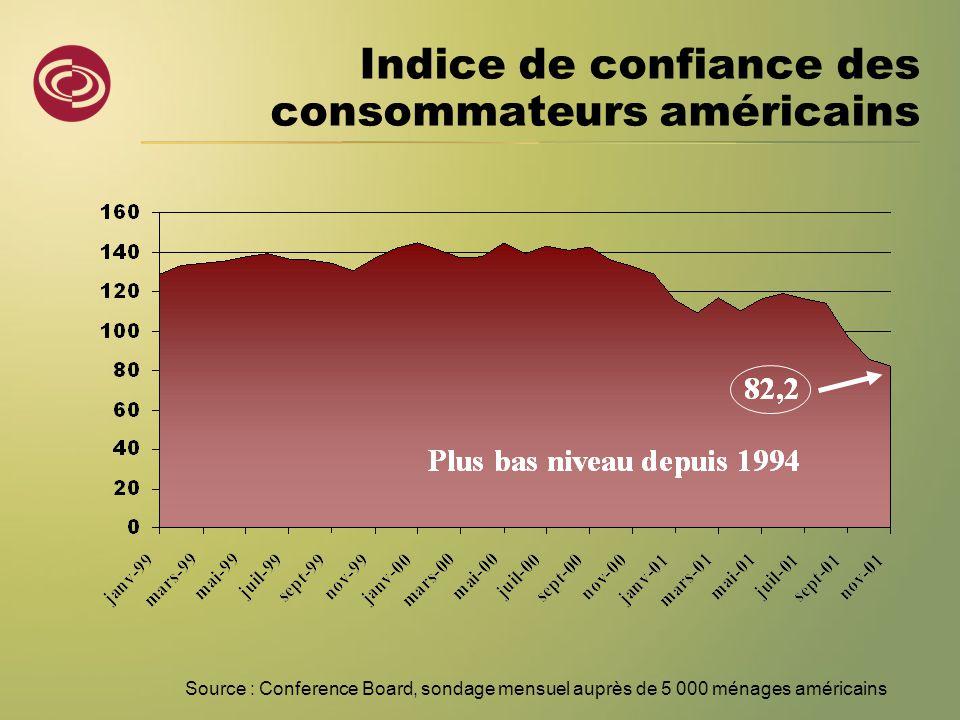 Indice de confiance des consommateurs américains Source : Conference Board, sondage mensuel auprès de 5 000 ménages américains