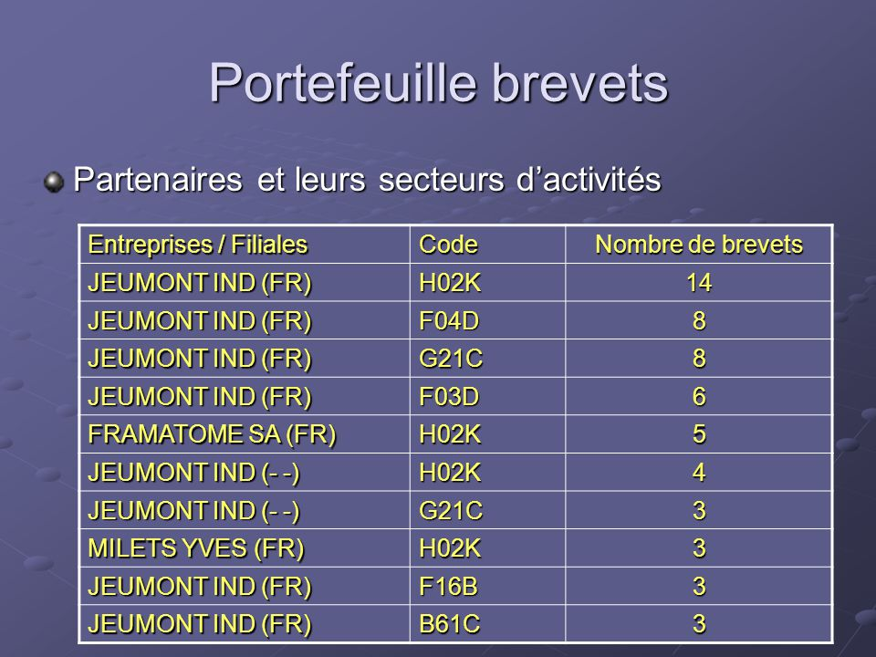Portefeuille brevets Partenaires et leurs secteurs d'activités Entreprises / Filiales Code Nombre de brevets JEUMONT IND (FR) H02K14 F04D8 G21C8 F03D6 FRAMATOME SA (FR) H02K5 JEUMONT IND (- -) H02K4 G21C3 MILETS YVES (FR) H02K3 JEUMONT IND (FR) F16B3 B61C3