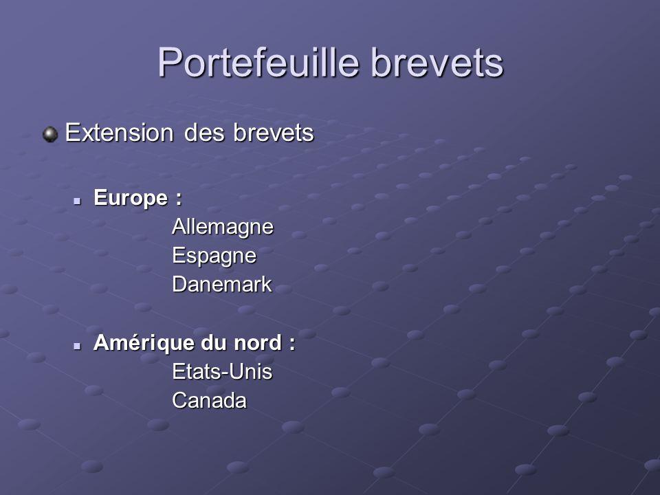 Portefeuille brevets Extension des brevets  Europe : AllemagneEspagneDanemark  Amérique du nord : Etats-UnisCanada