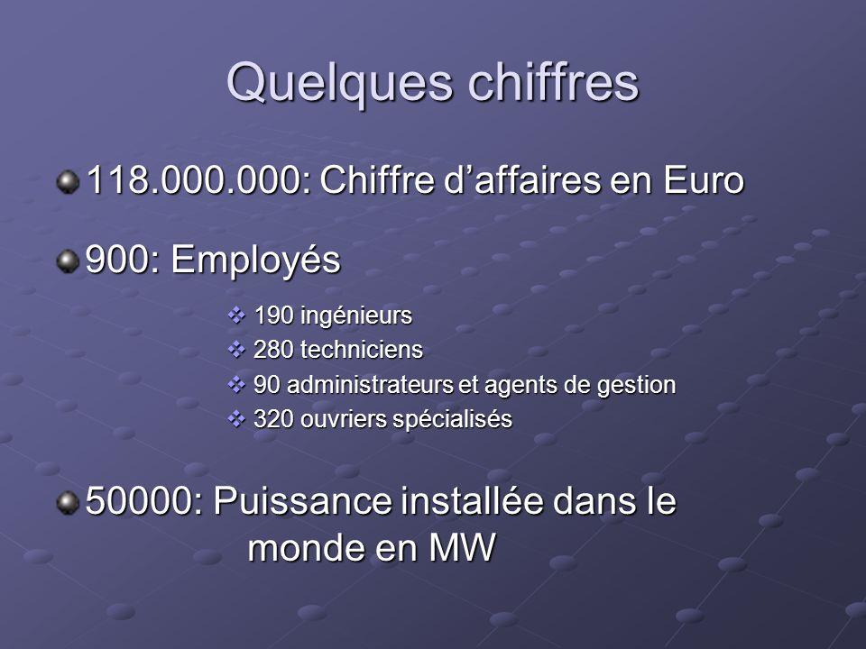 Quelques chiffres 118.000.000: Chiffre d'affaires en Euro 900: Employés  190 ingénieurs  280 techniciens  90 administrateurs et agents de gestion  320 ouvriers spécialisés 50000: Puissance installée dans le monde en MW