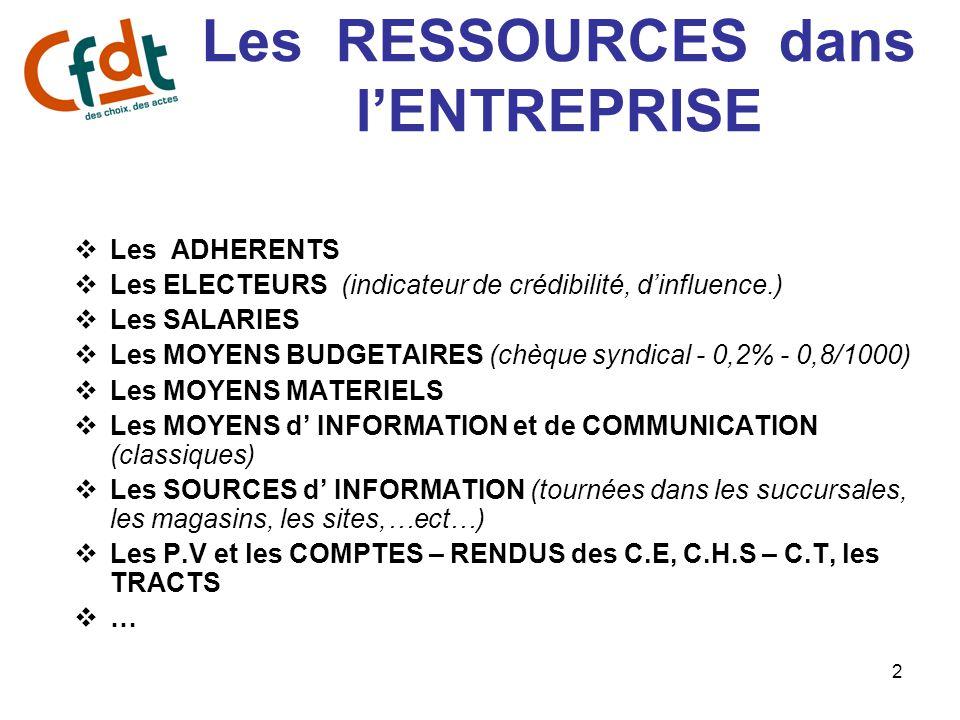 2 Les RESSOURCES dans l'ENTREPRISE  Les ADHERENTS  Les ELECTEURS (indicateur de crédibilité, d'influence.)  Les SALARIES  Les MOYENS BUDGETAIRES (