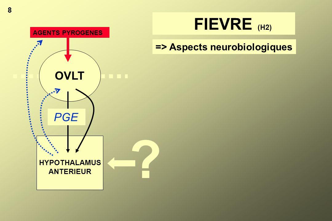 9 FIEVRE # Cible hypothalamique: inhibition des neurones sensibles au chaud point de consigne.