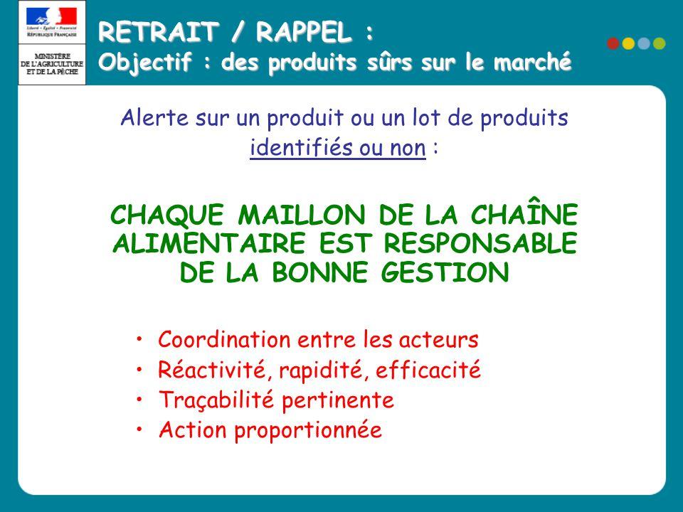 RETRAIT / RAPPEL : Objectif : des produits sûrs sur le marché Alerte sur un produit ou un lot de produits identifiés ou non : CHAQUE MAILLON DE LA CHA