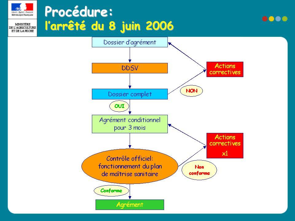 Procédure: l'arrêté du 8 juin 2006
