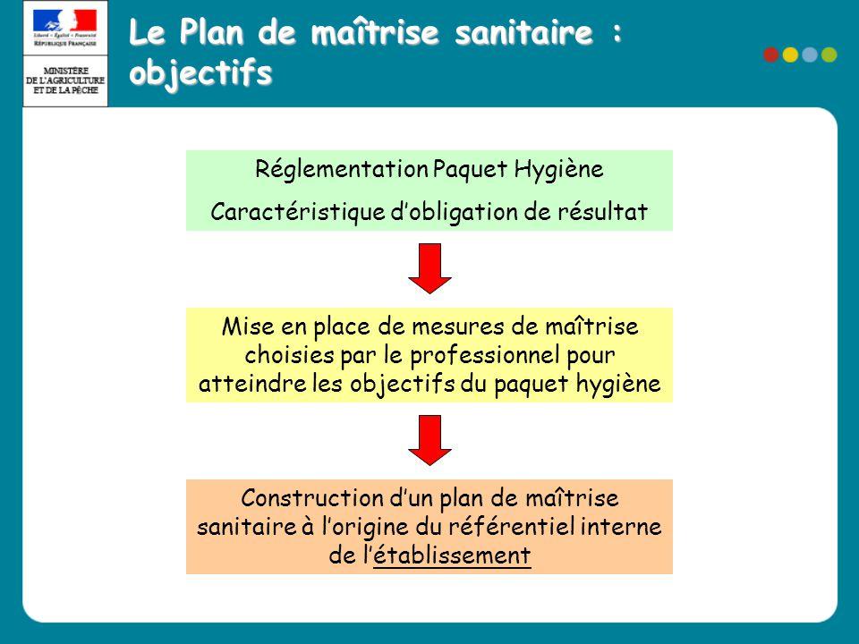 Le Plan de maîtrise sanitaire : objectifs Réglementation Paquet Hygiène Caractéristique d'obligation de résultat Mise en place de mesures de maîtrise