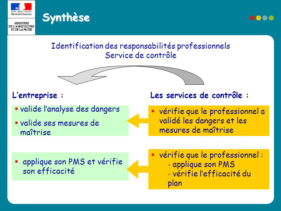 Synthèse Identification des responsabilités professionnels Service de contrôle  valide l'analyse des dangers  valide ses mesures de maîtrise  appli