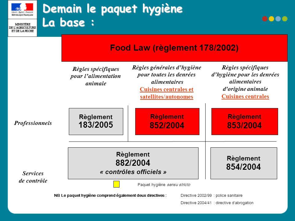 Food Law (règlement 178/2002) Règlement 852/2004 Règlement 882/2004 « contrôles officiels » Règlement 854/2004 Professionnels Services de contrôle Règ