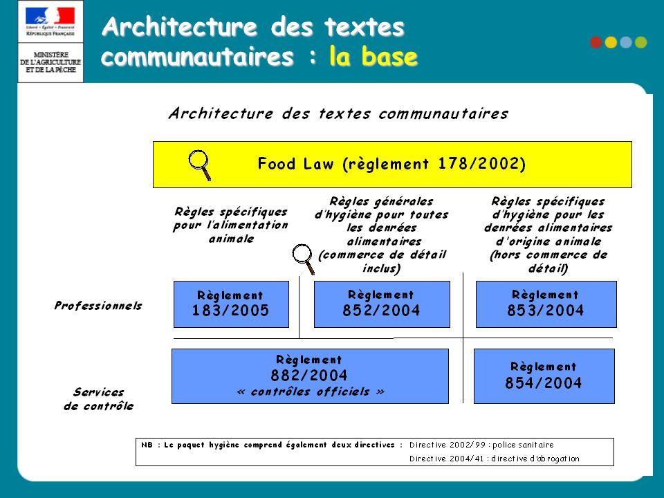 Architecture des textes communautaires : la base