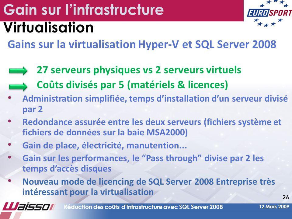 12 Mars 2009 Réduction des coûts d infrastructure avec SQL Server 2008 26 Gain sur l'infrastructure Virtualisation Gains sur la virtualisation Hyper-V et SQL Server 2008 27 serveurs physiques vs 2 serveurs virtuels Coûts divisés par 5 (matériels & licences) • Administration simplifiée, temps d'installation d'un serveur divisé par 2 • Redondance assurée entre les deux serveurs (fichiers système et fichiers de données sur la baie MSA2000) • Gain de place, électricité, manutention...