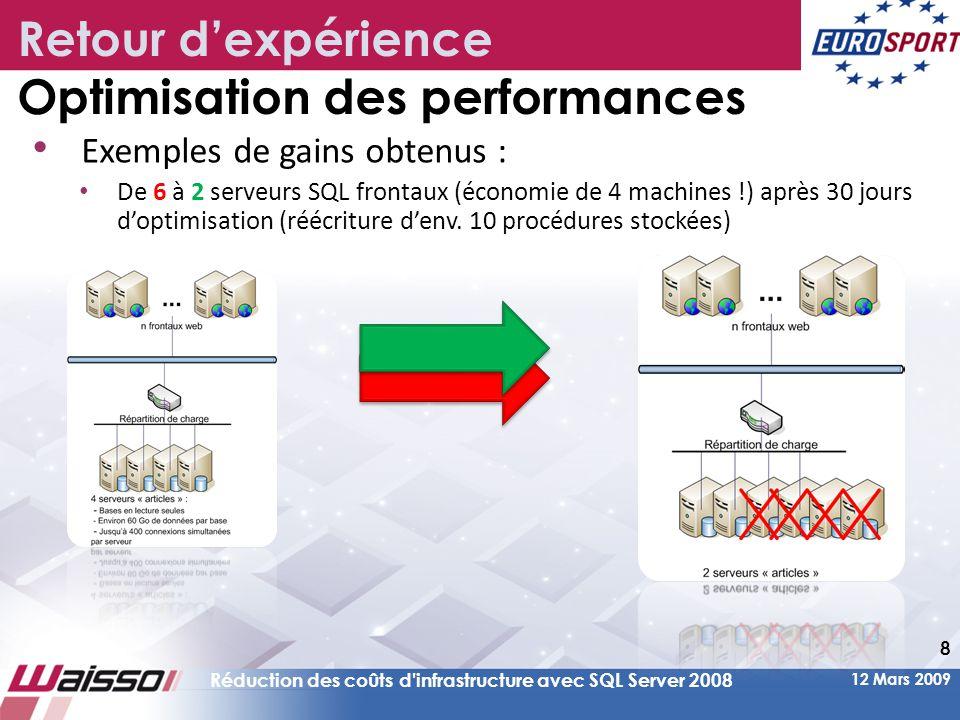 12 Mars 2009 Réduction des coûts d infrastructure avec SQL Server 2008 8 • Exemples de gains obtenus : • De 6 à 2 serveurs SQL frontaux (économie de 4 machines !) après 30 jours d'optimisation (réécriture d'env.