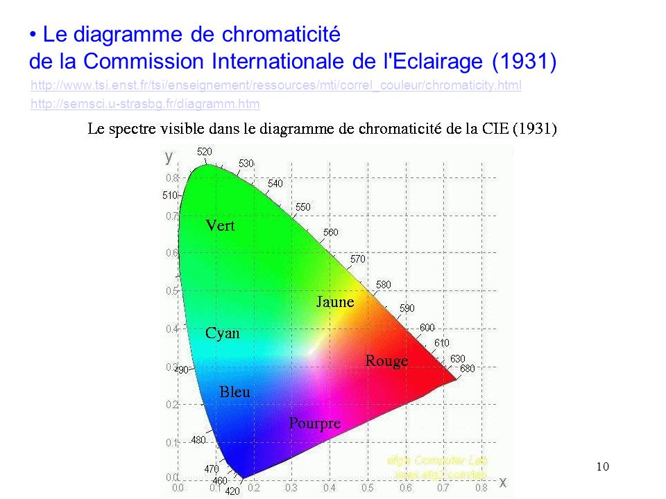 10 • Le diagramme de chromaticité de la Commission Internationale de l'Eclairage (1931) http://www.tsi.enst.fr/tsi/enseignement/ressources/mti/correl_