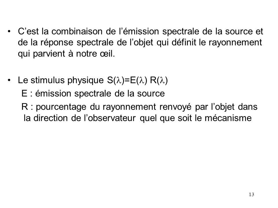 13 •C'est la combinaison de l'émission spectrale de la source et de la réponse spectrale de l'objet qui définit le rayonnement qui parvient à notre œi