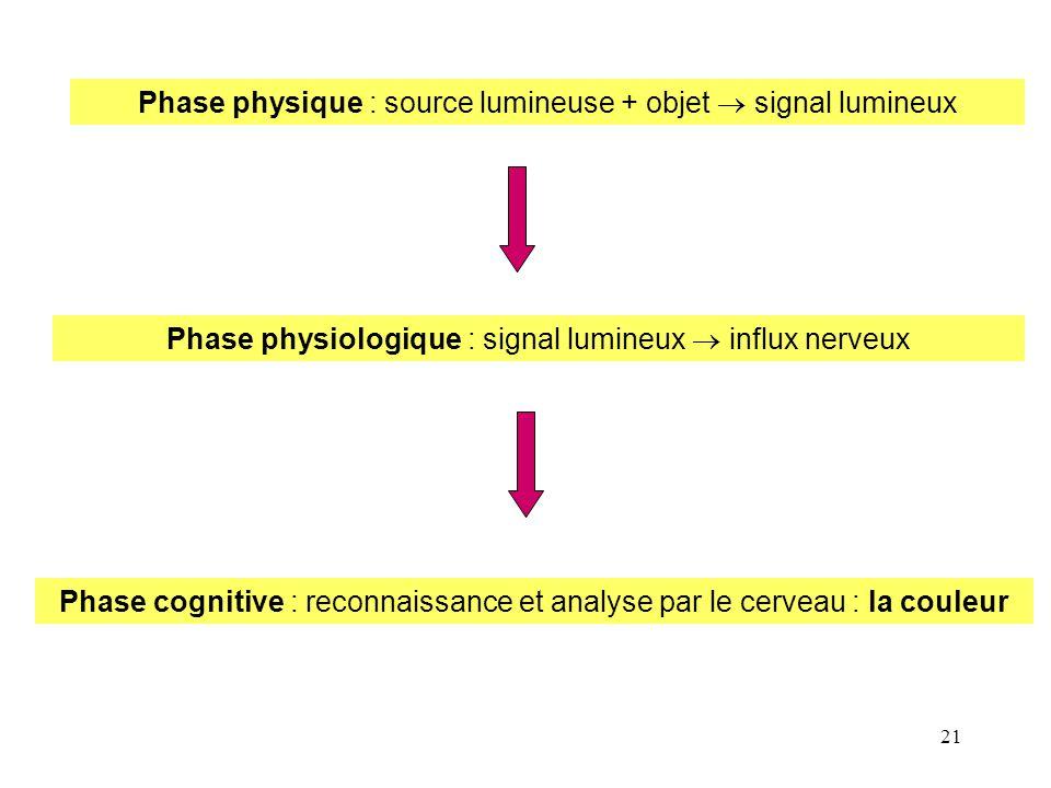 21 Phase physique : source lumineuse + objet  signal lumineux Phase physiologique : signal lumineux  influx nerveux Phase cognitive : reconnaissance
