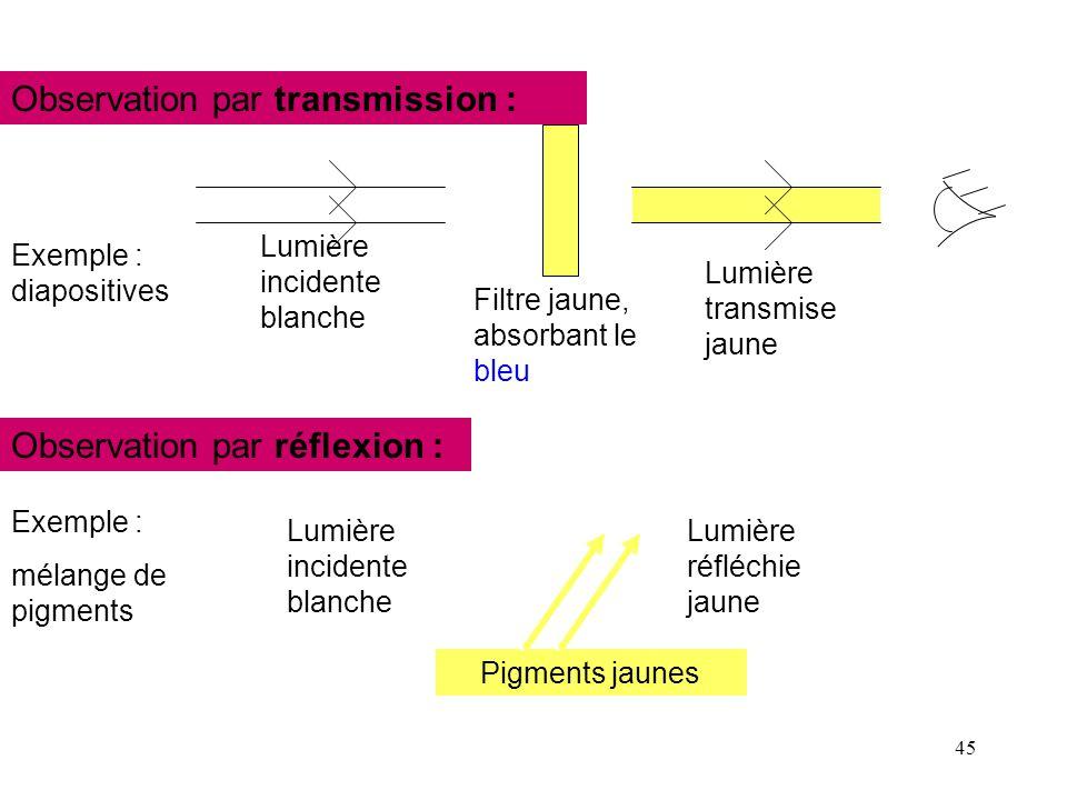 45 Observation par réflexion : Lumière incidente blanche Filtre jaune, absorbant le bleu Lumière transmise jaune Observation par transmission : Exempl