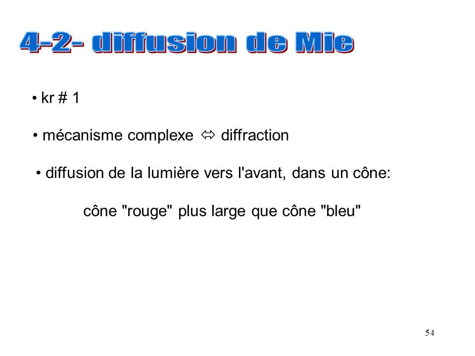 54 • kr # 1 • mécanisme complexe  diffraction • diffusion de la lumière vers l'avant, dans un cône: cône