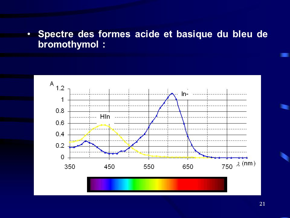 21 •Spectre des formes acide et basique du bleu de bromothymol :