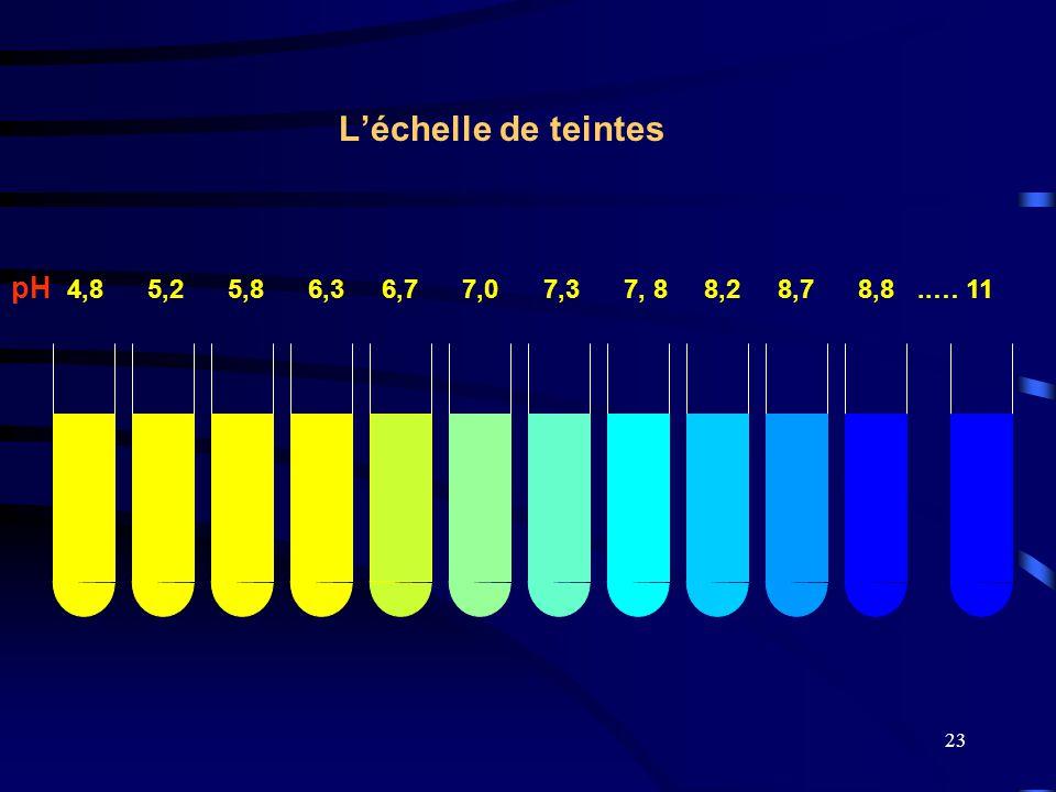 23 L'échelle de teintes pH 4,8 5,2 5,8 6,3 6,7 7,0 7,3 7, 8 8,2 8,7 8,8..… 11